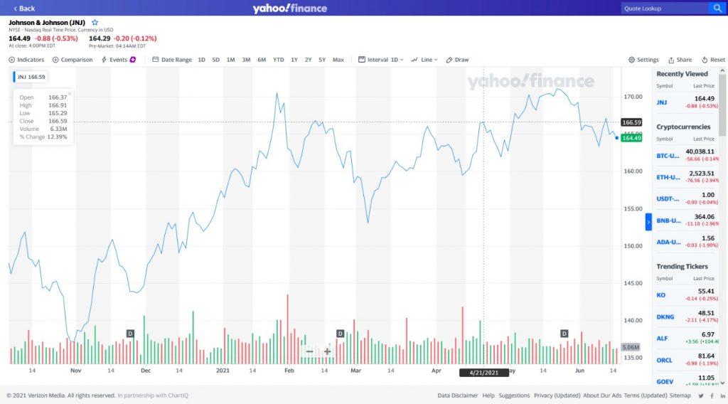 Как работать со страницей компании Yahoo Finance