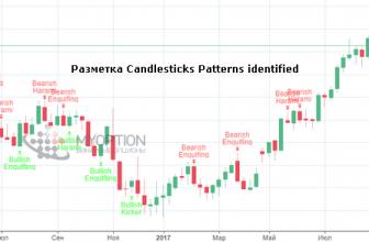 Лучшие индикаторы TradingView